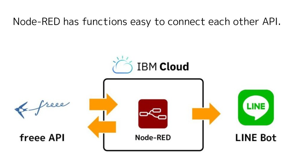 Node-RED has functions easy to connect each oth...