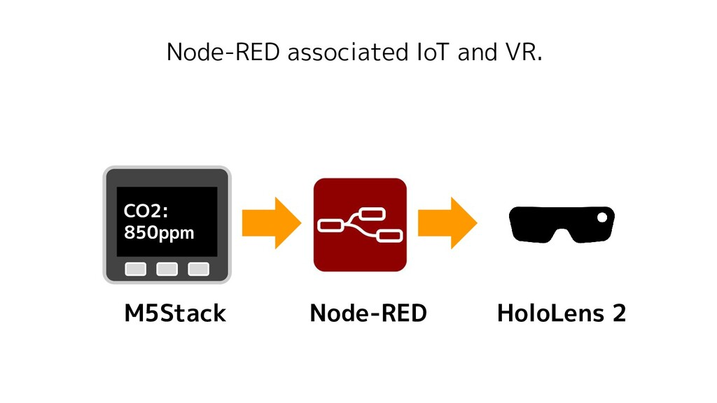 Node-RED associated IoT and VR. CO2: 850ppm M5S...