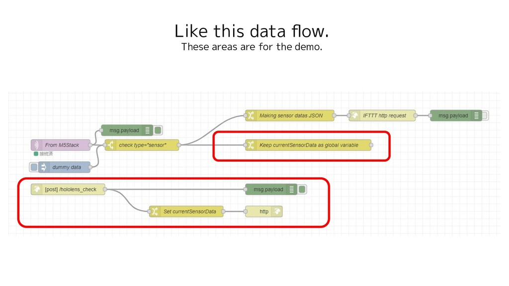 Like this data flow. These areas are for the dem...