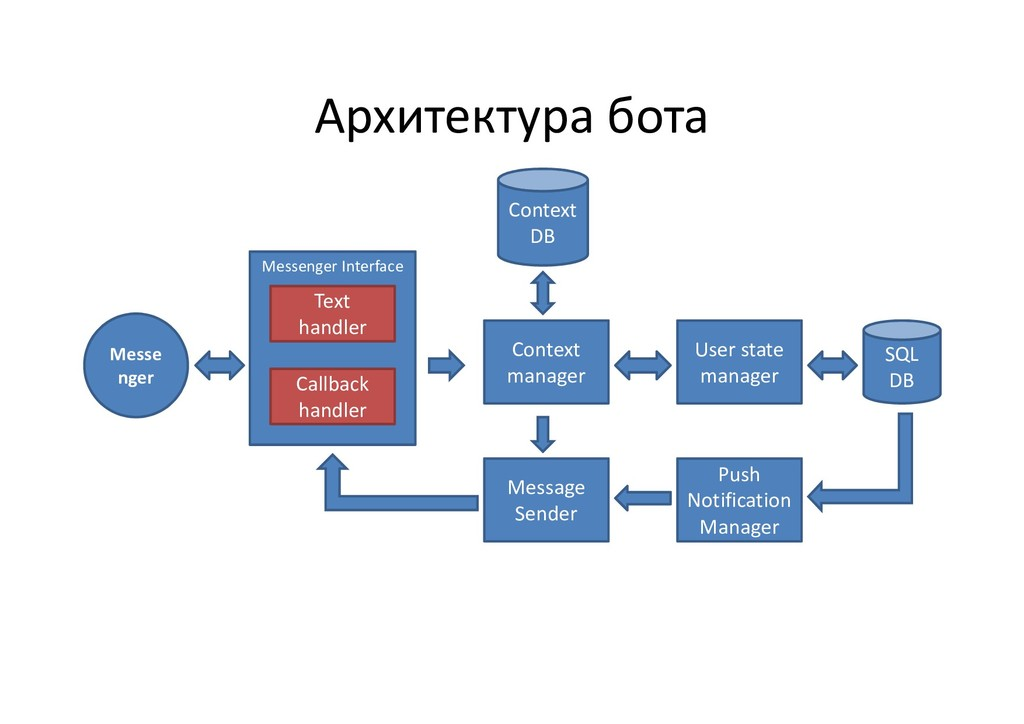 Архитектура бота Messe nger Context manager Use...