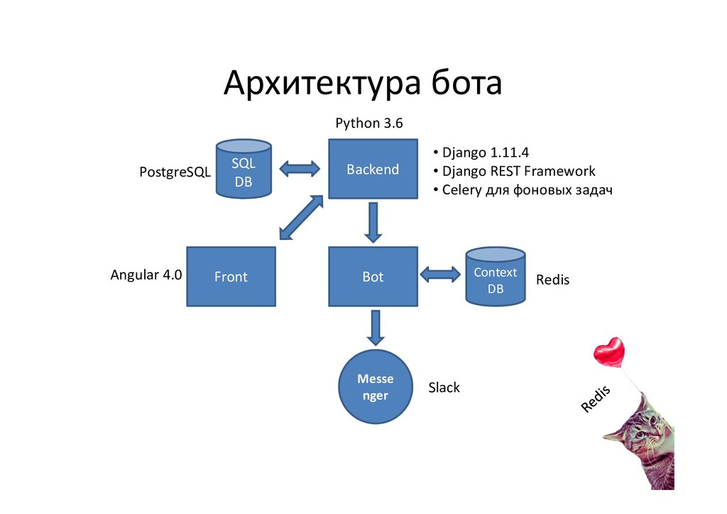 Архитектура бота Messe nger Front Backend Conte...