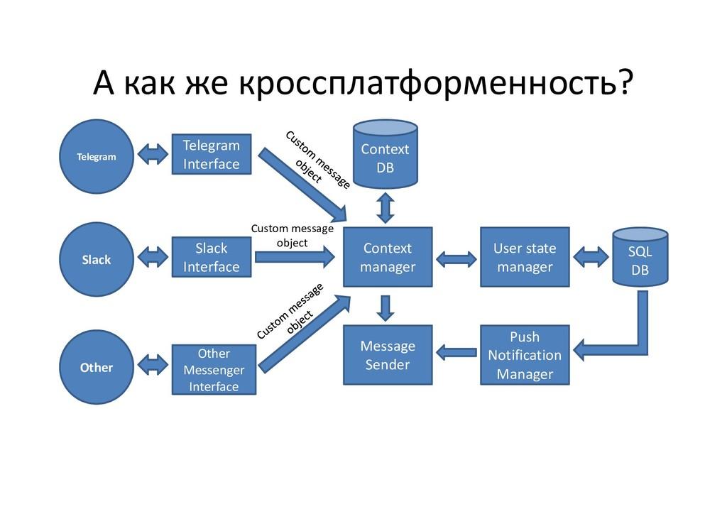 А как же кроссплатформенность? Slack Telegram I...
