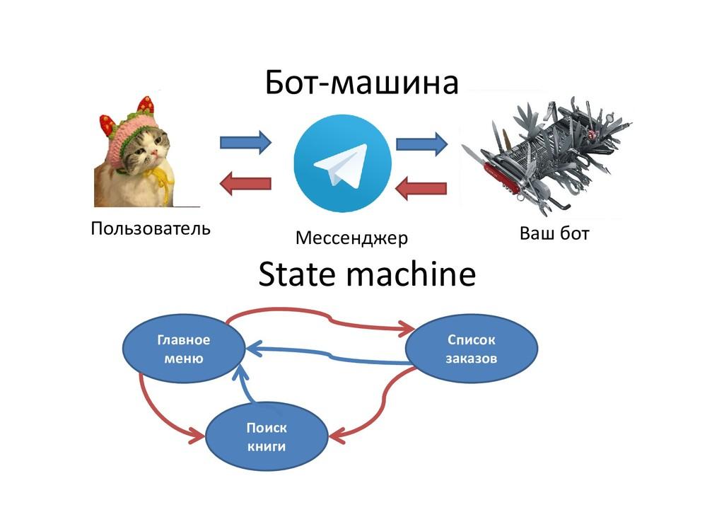 Бот-машина Пользователь Мессенджер Ваш бот Stat...