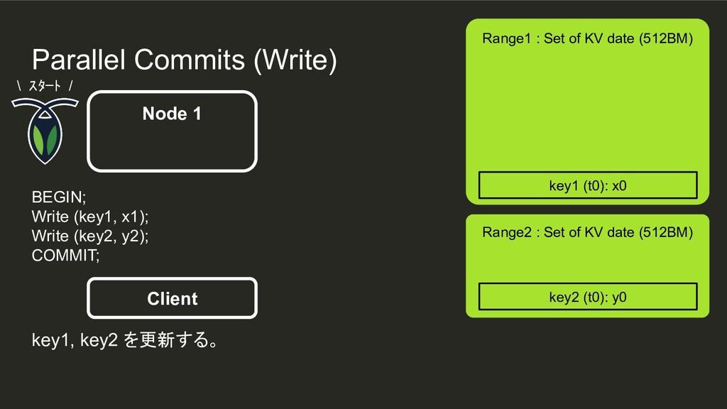 Parallel Commits (Write) Node 1 Range1 : Set of...