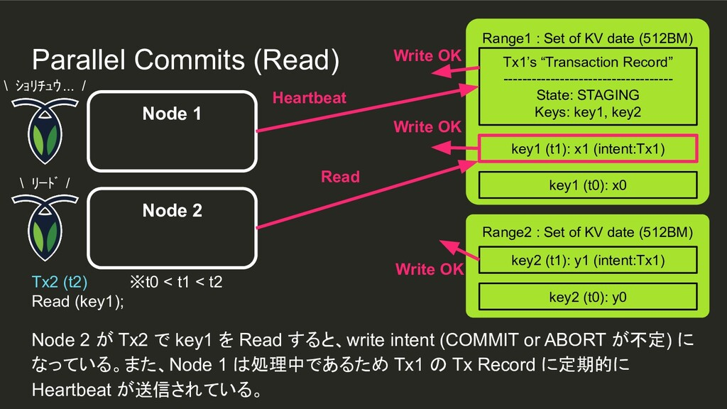 """Node 1 Range1 : Set of KV date (512BM) Tx1's """"T..."""