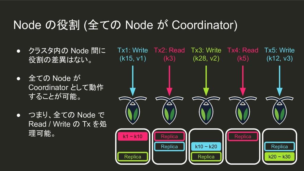 Node の役割 (全ての Node が Coordinator) k1 ~ k10 Repl...