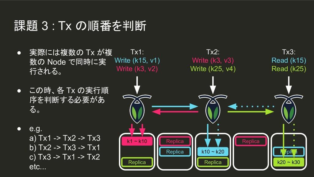 課題 3 : Tx の順番を判断 k1 ~ k10 Replica Replica k10 ~...