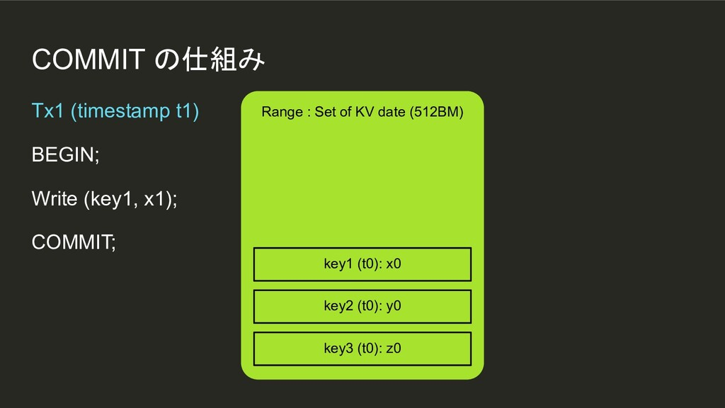 COMMIT の仕組み Range : Set of KV date (512BM) Tx1 ...
