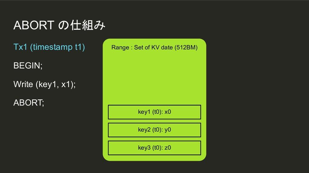 ABORT の仕組み Range : Set of KV date (512BM) Tx1 (...