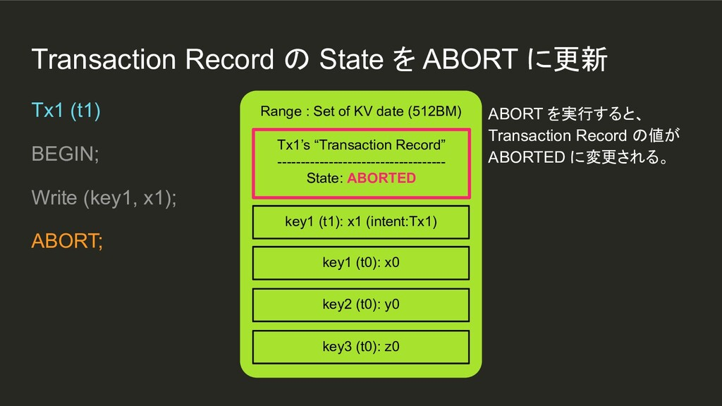 Transaction Record の State を ABORT に更新 Range : ...