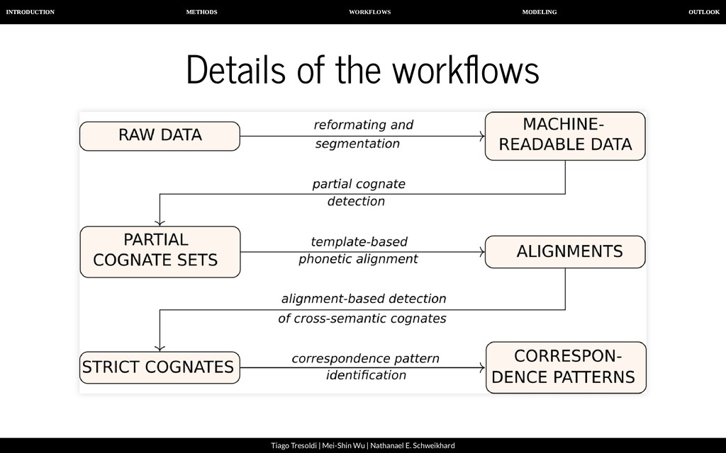 WORKFLOWS INTRODUCTION METHODS MODELING OUTLOOK...