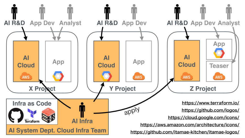 AI System Dept. Cloud Infra Team Y Project AI C...