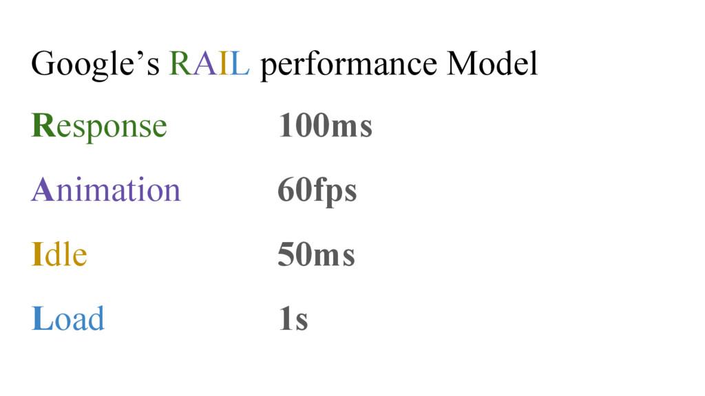 Google's RAIL performance Model Response 100ms ...