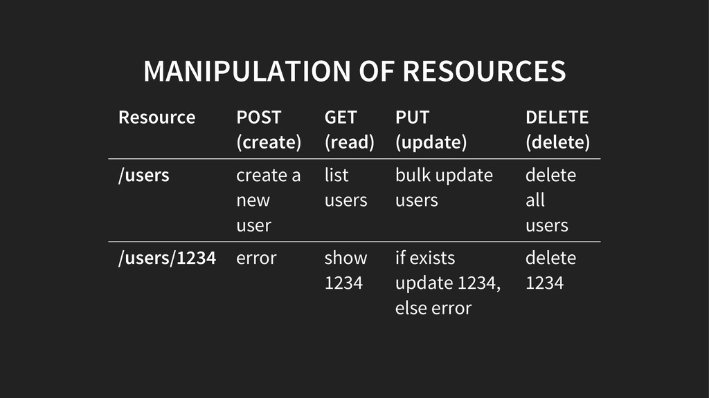 MANIPULATION OF RESOURCES Resource POST (create...