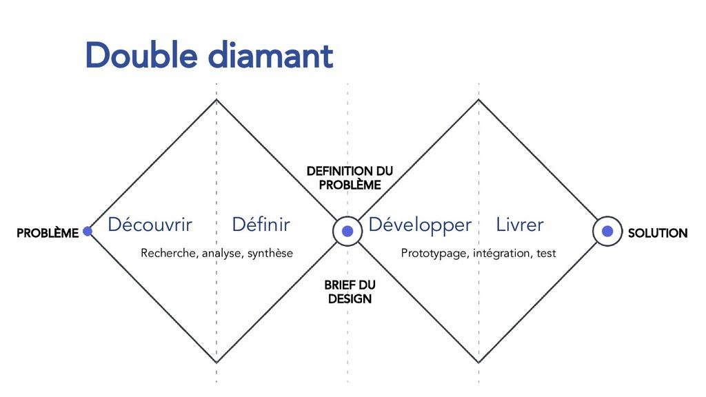 Double diamant Découvrir Développer Définir Liv...