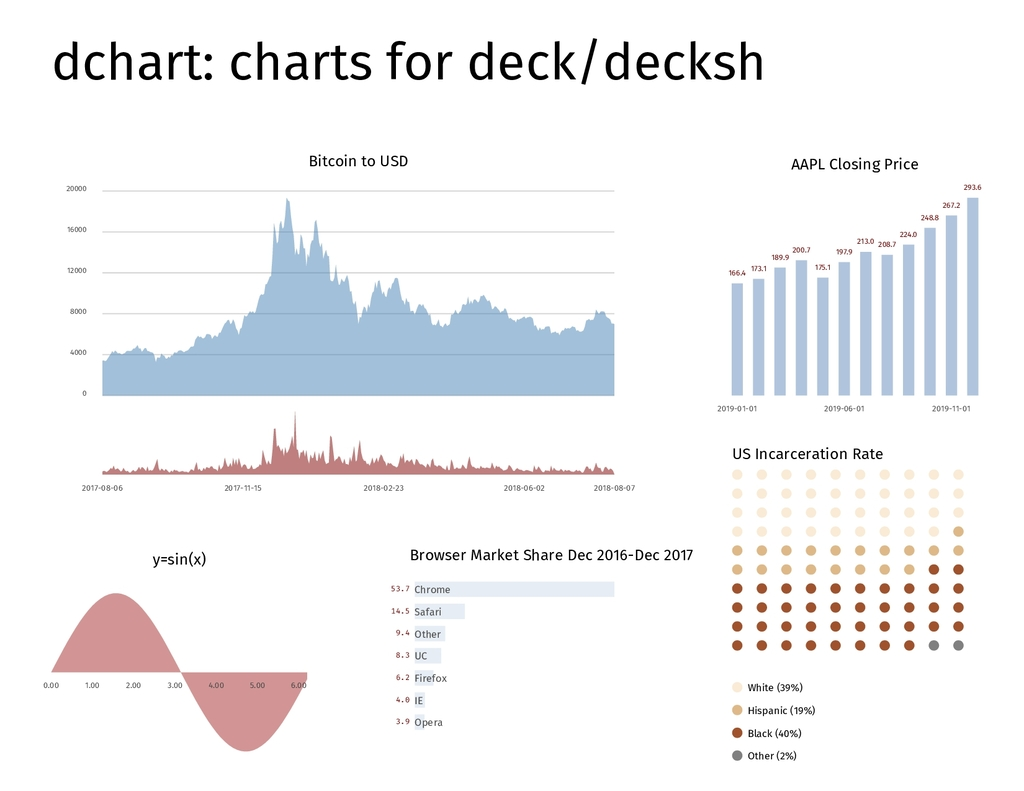 dchart: charts for deck/decksh Bitcoin to USD 0...