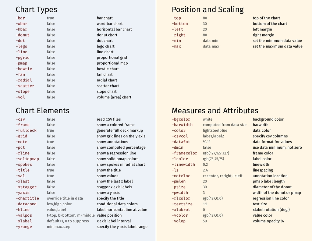 Chart Types Chart Elements Position and Scaling...