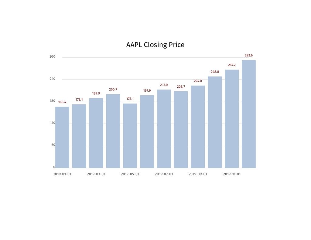 AAPL Closing Price 0 60 120 180 240 300 166.4 2...