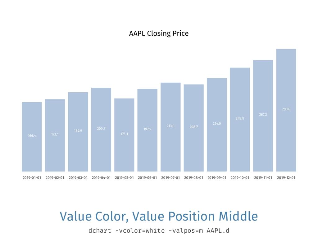 AAPL Closing Price 166.4 2019-01-01 173.1 2019-...