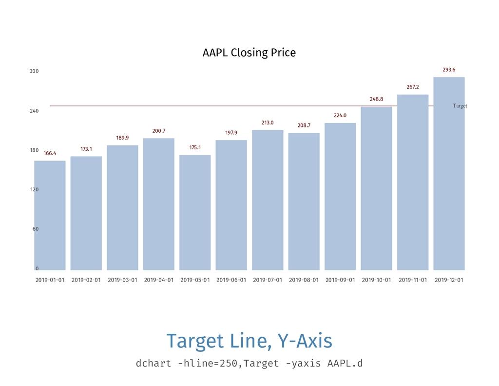 AAPL Closing Price 0 60 120 180 240 300 Target ...