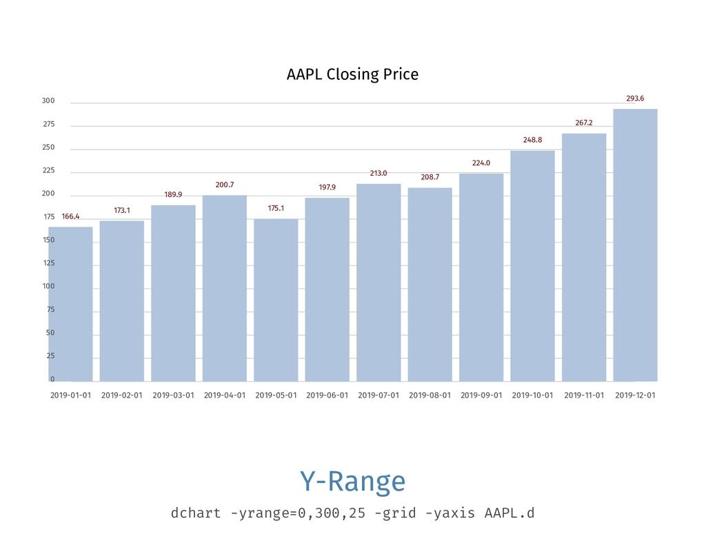 AAPL Closing Price 0 25 50 75 100 125 150 175 2...