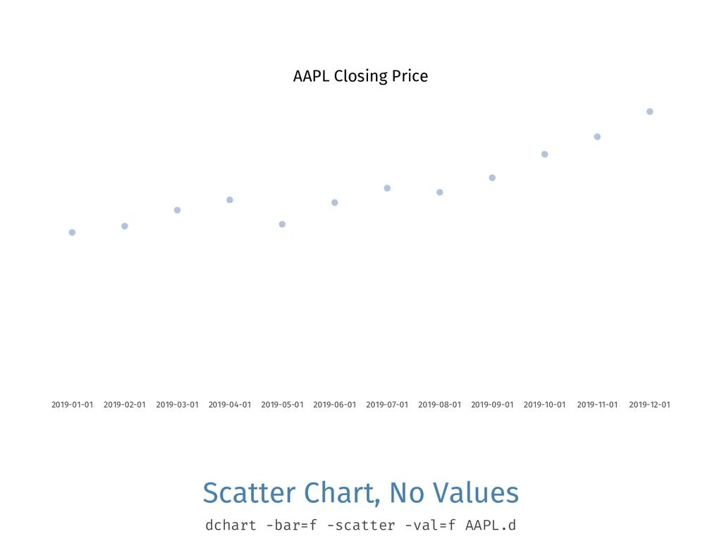 AAPL Closing Price 2019-01-01 2019-02-01 2019-0...