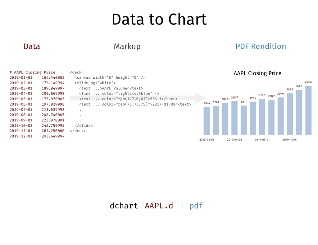 Data to Chart Data Markup PDF Rendition # AAPL ...