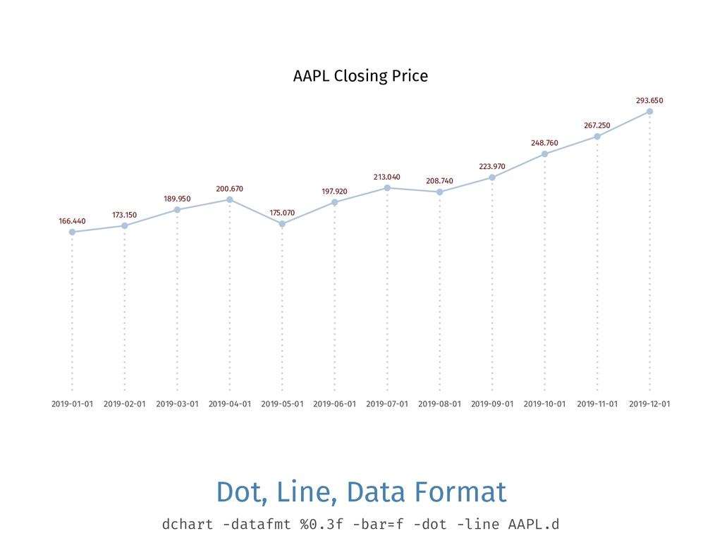 AAPL Closing Price 166.440 2019-01-01 173.150 2...