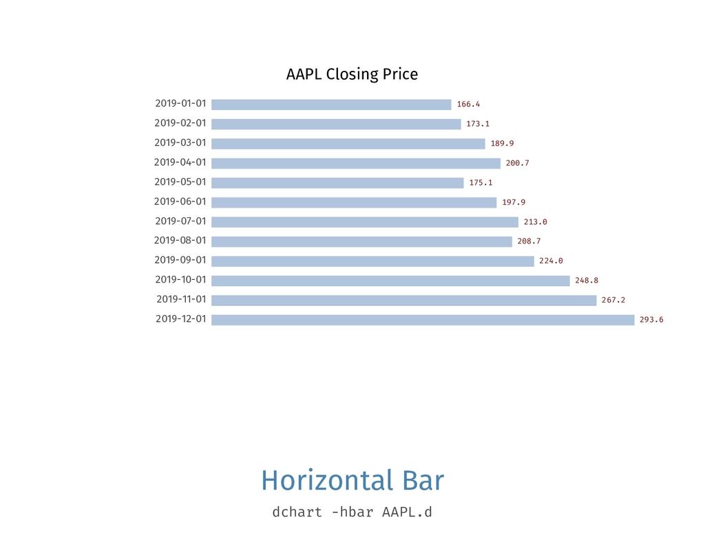 AAPL Closing Price 2019-01-01 166.4 2019-02-01 ...