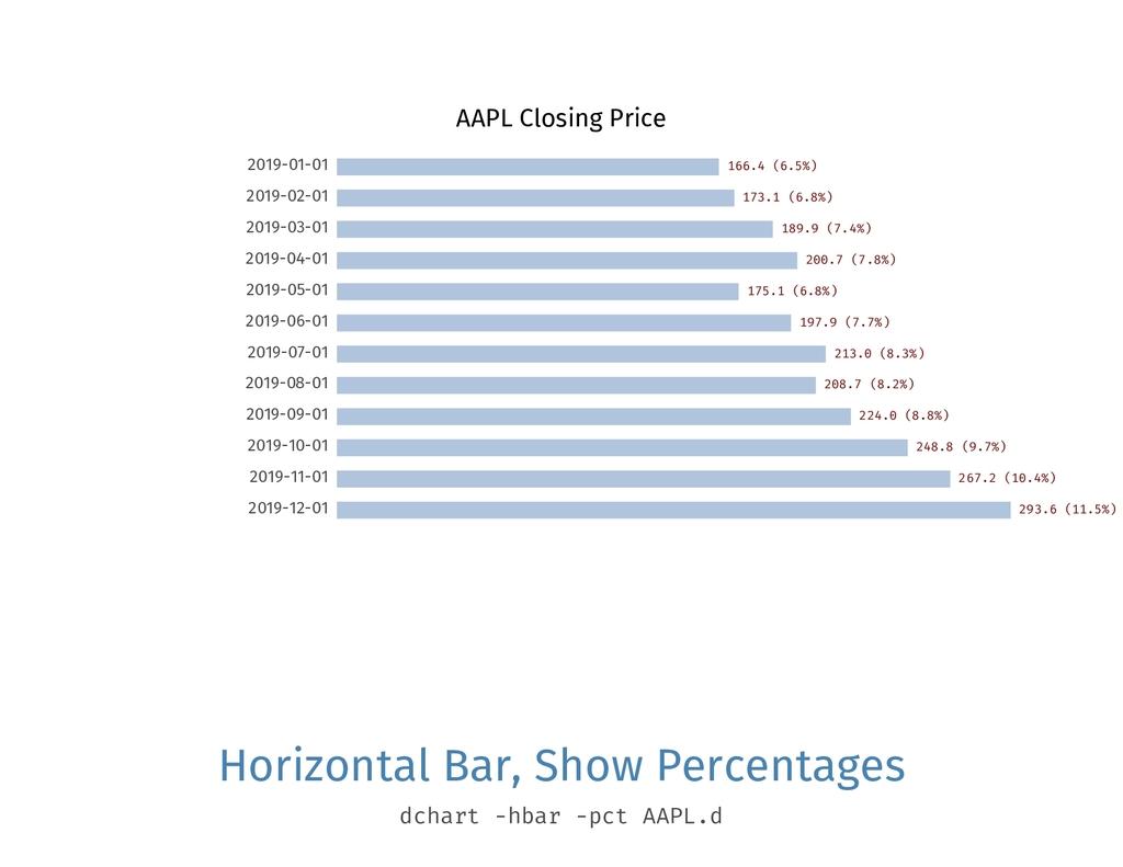 AAPL Closing Price 2019-01-01 166.4 (6.5%) 2019...
