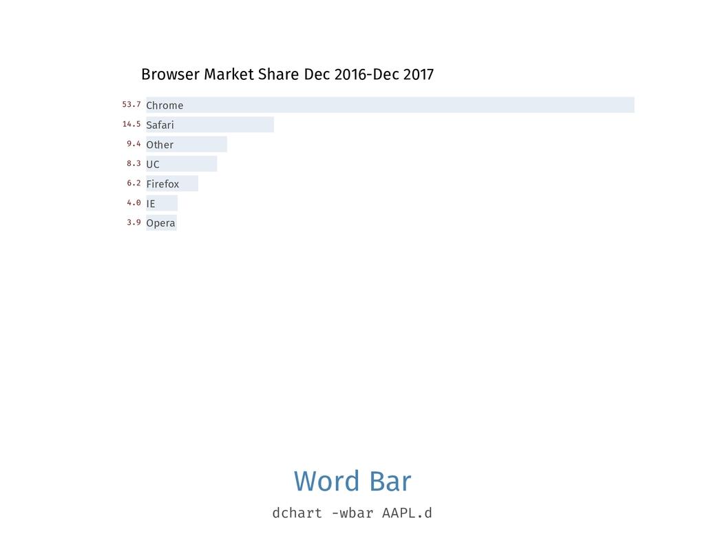 Browser Market Share Dec 2016-Dec 2017 Chrome 5...