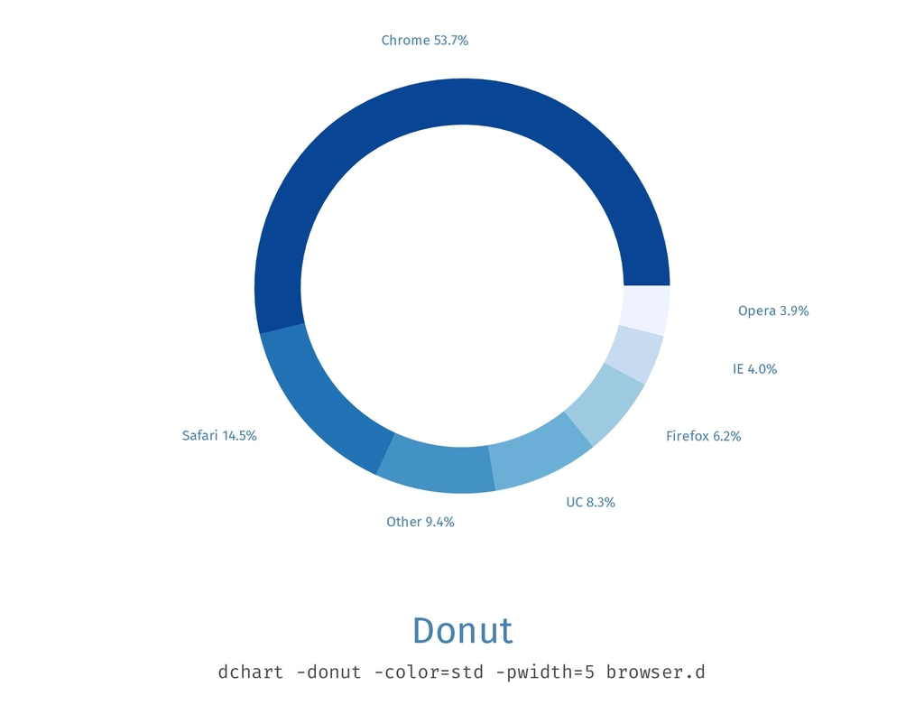 Chrome 53.7% Safari 14.5% Other 9.4% UC 8.3% Fi...
