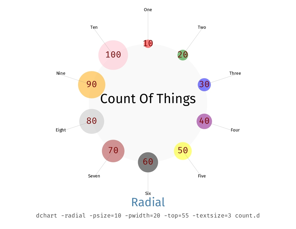 Count Of Things One 10 Two 20 Three 30 Four 40 ...