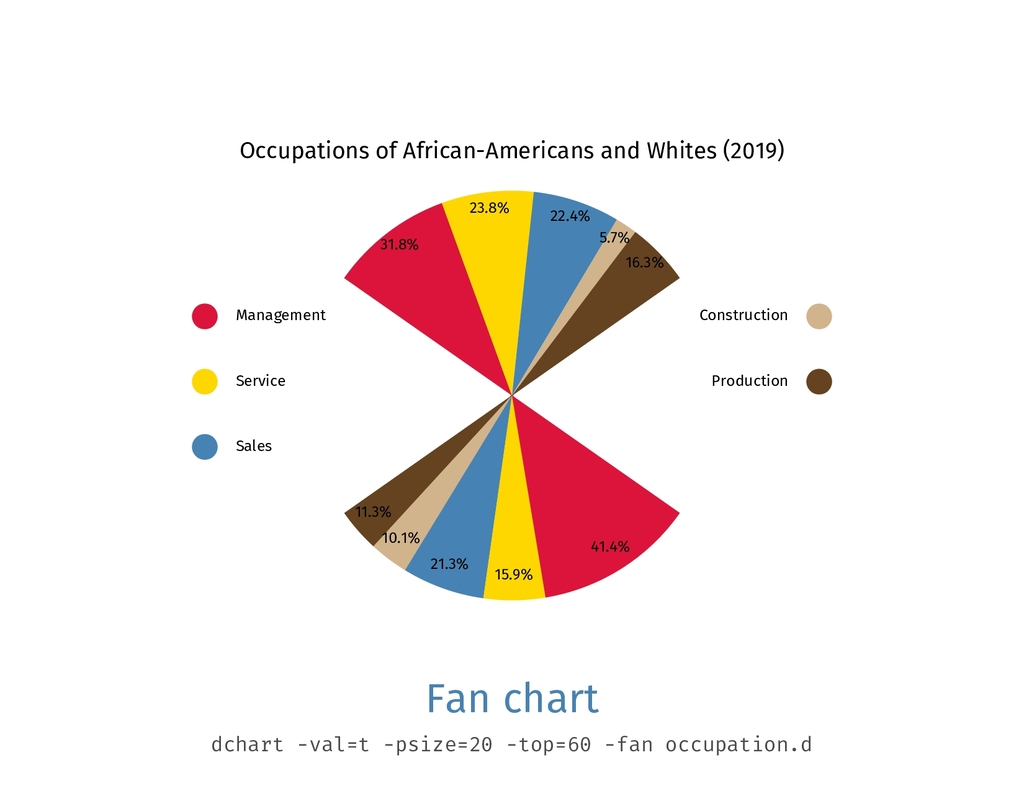 Occupations of African-Americans and Whites (20...