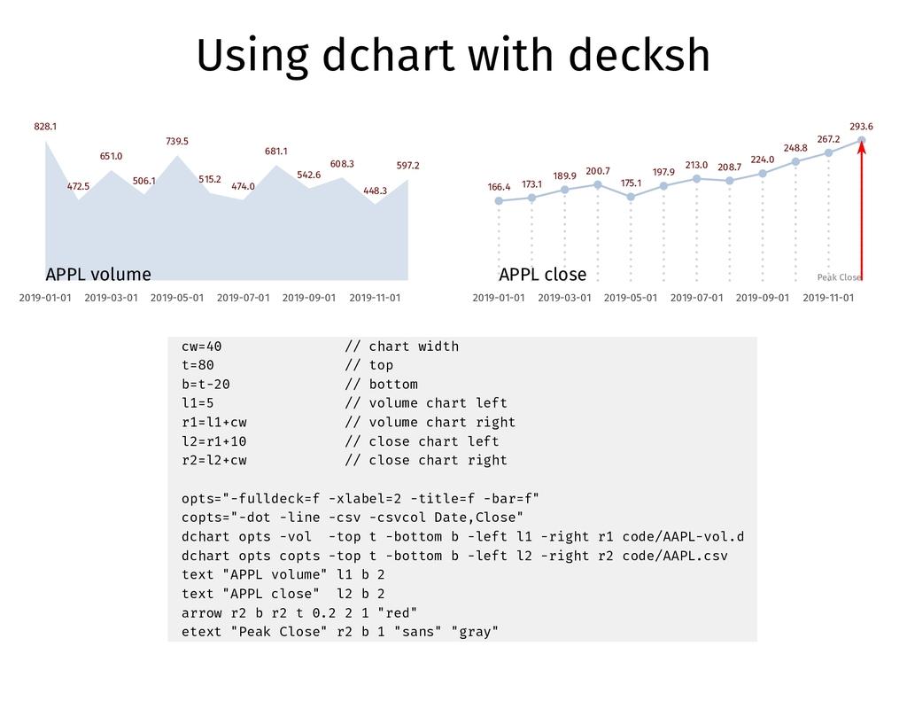 Using dchart with decksh 828.1 2019-01-01 472.5...