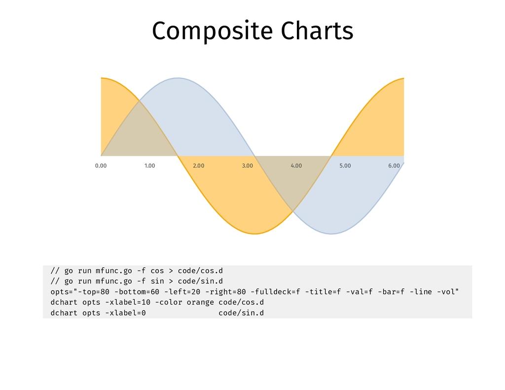 Composite Charts 0.00 1.00 2.00 3.00 4.00 5.00 ...
