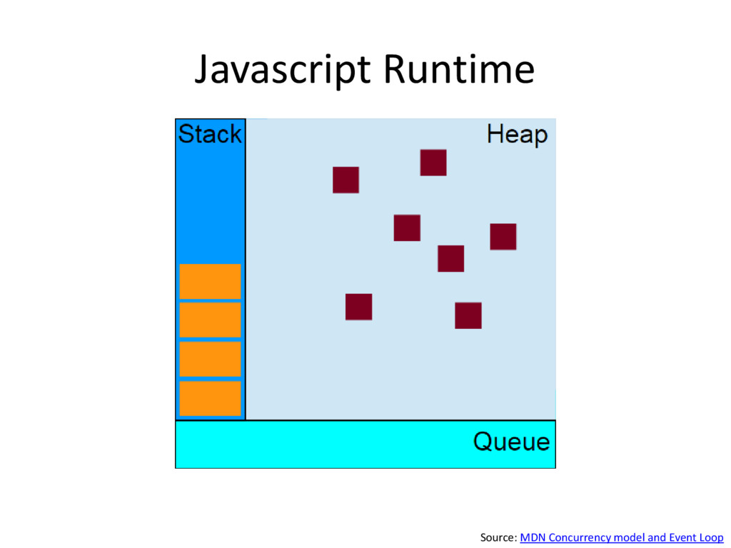 Javascript Runtime Source: MDN Concurrency mode...