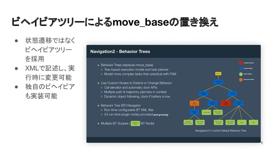 5 ● 状態遷移ではなく ビヘイビアツリー を採用 ● XMLで記述し、実 行時に変更可能 ●...