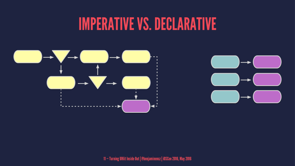 IMPERATIVE VS. DECLARATIVE 11 — Turning UIKit I...
