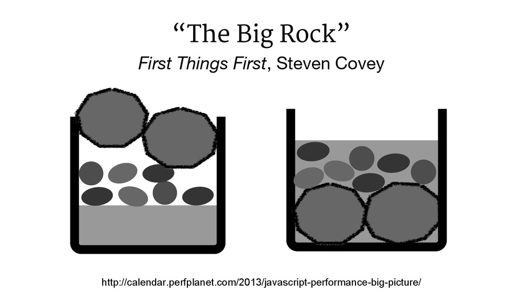 "First Things First, Steven Covey ""The Big Rock""..."