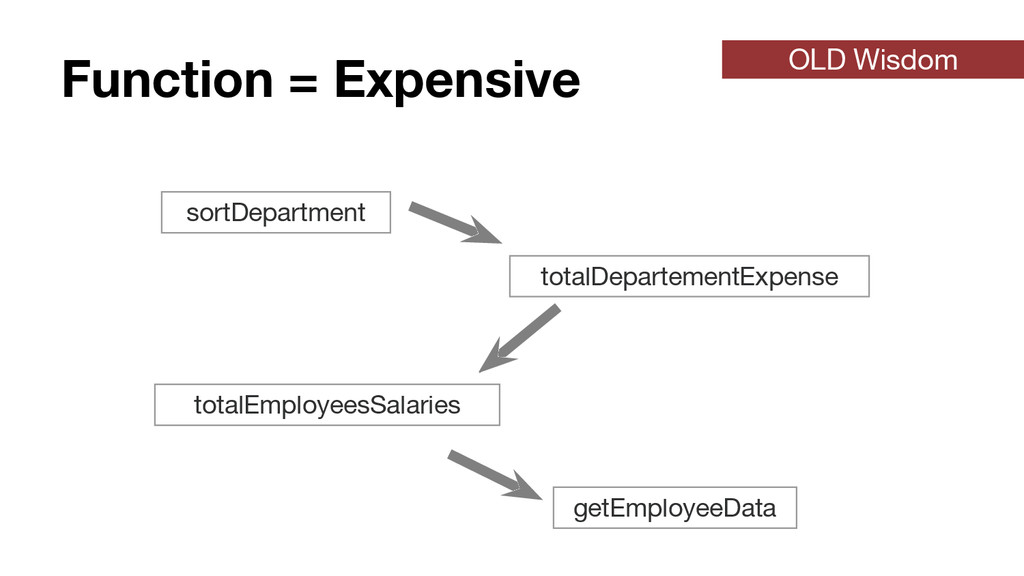 Function = Expensive sortDepartment totalDepart...