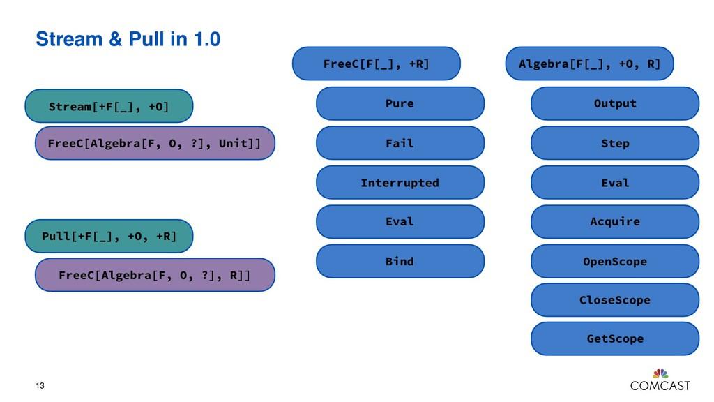 Stream & Pull in 1.0 13 Algebra[F[_], +O, R] Ou...