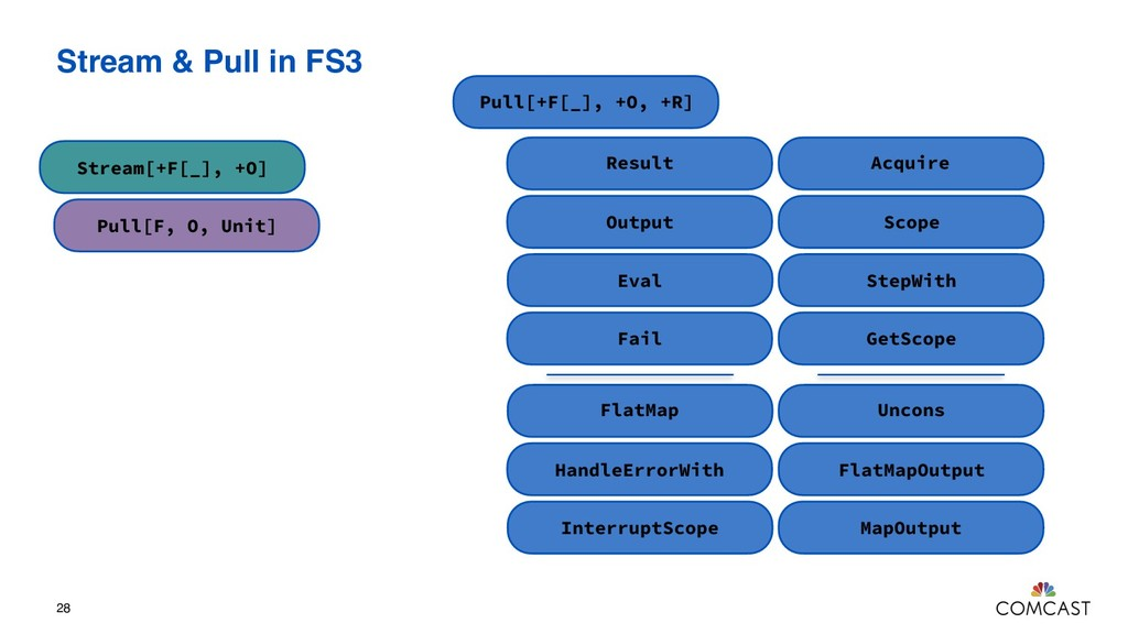 Stream & Pull in FS3 28 Stream[+F[_], +O] Pull[...