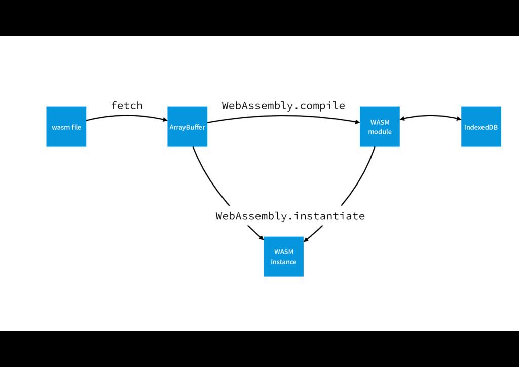 """ArrayBuffer WASM module WASM instance 8FC""""TTFNCM..."""