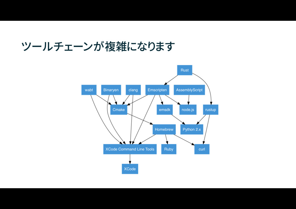ツールチェーンが複雑になります