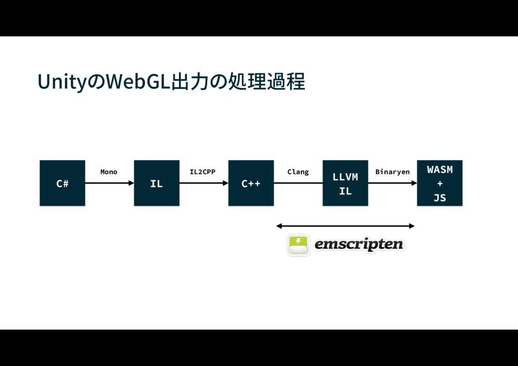 """UnityのWebGL出力の処理過程 $ *- $ 8""""4.  +4 --7. ..."""