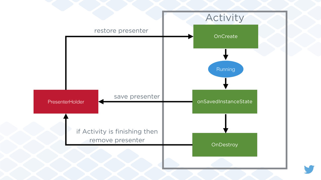 PresenterHolder OnDestroy OnCreate Activity sav...