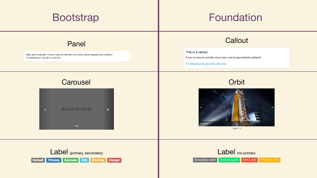 Bootstrap Foundation Callout Panel Carousel Orb...