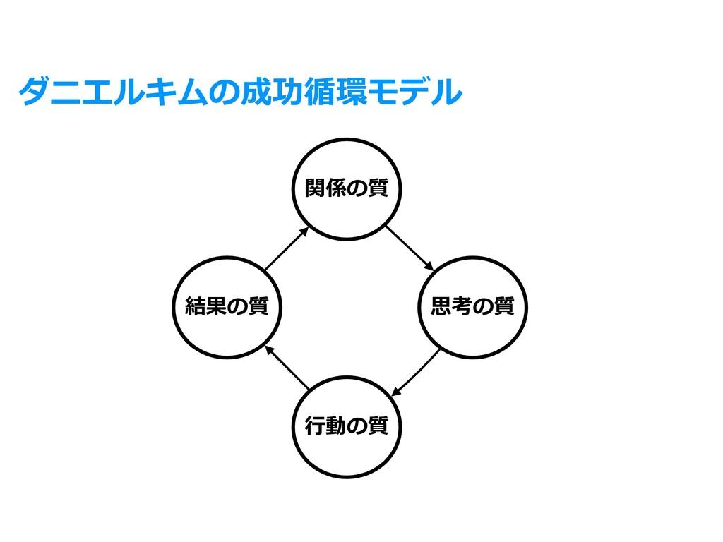 ダニエルキムの成功循環モデル 関係の質 思考の質 ⾏動の質 結果の質