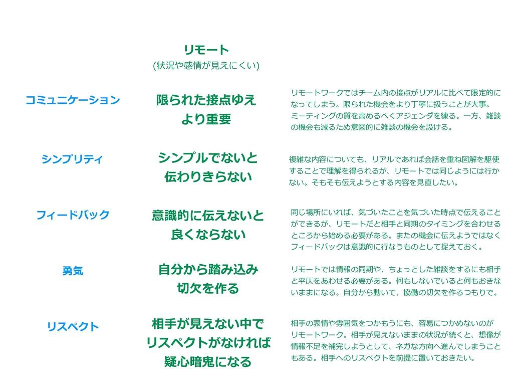 コミュニケーション シンプリティ フィードバック 勇気 リスペクト リモート (状況や感情が⾒...